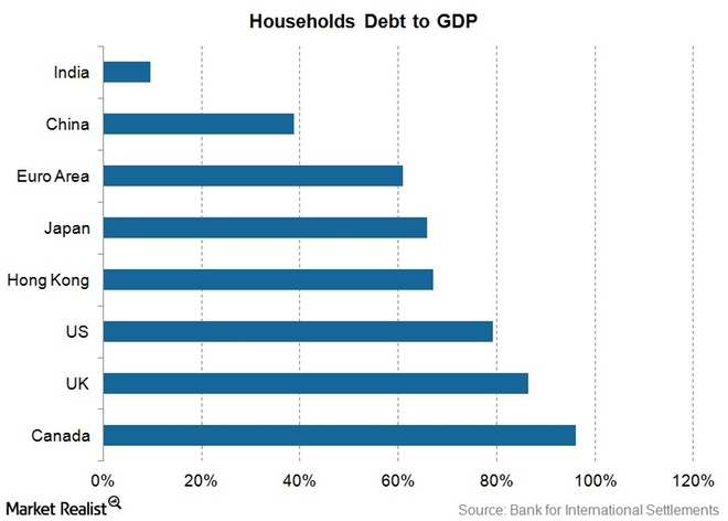 Açıklama: Why China's Household Debt Means More Consumer Spending