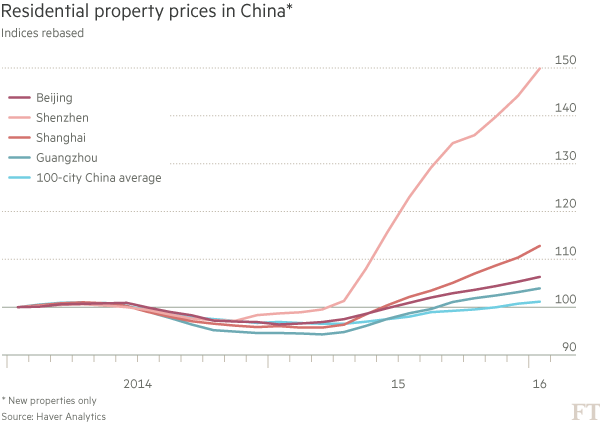 Açıklama: Chart - Residential property prices in China